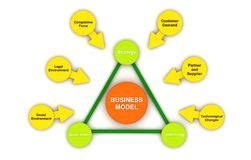 Seven Steps to Inject Sustainability Into Business Plans